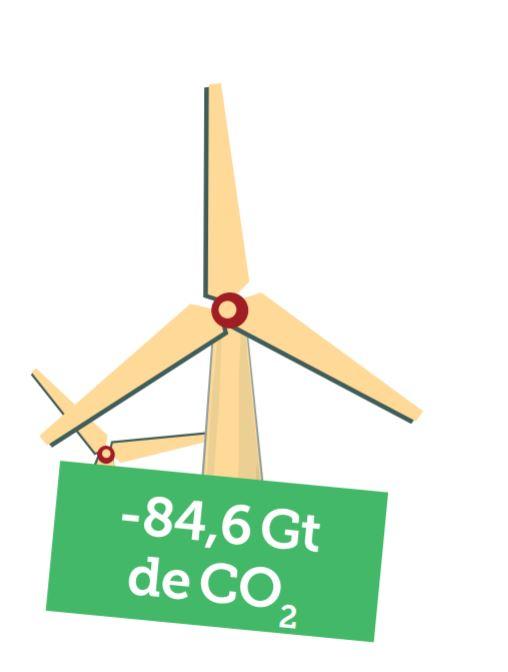 Multiplier les éoliennes