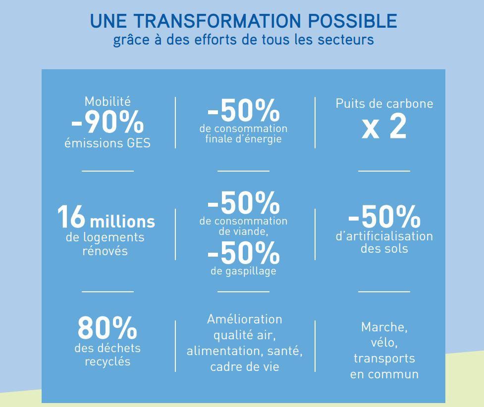 Infographie issue du Rapport Zen 2050, de l'Association Entreprise pour l'environnement.