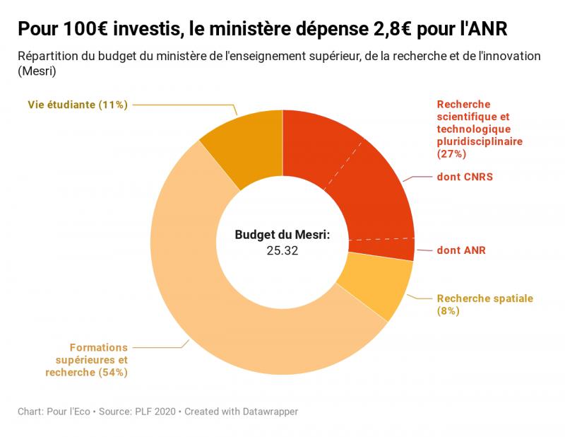 Pour 100€ investis, le ministère dépense 2,8€ pour l'ANR