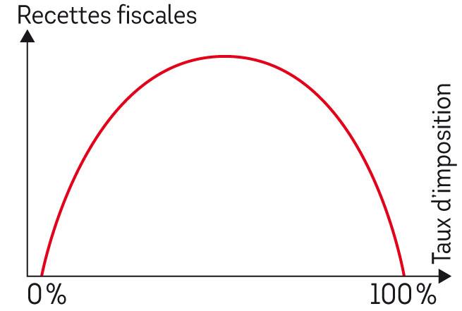 La courbe de Laffer