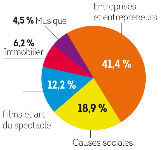 Crowfunding, où vont les fonds ?