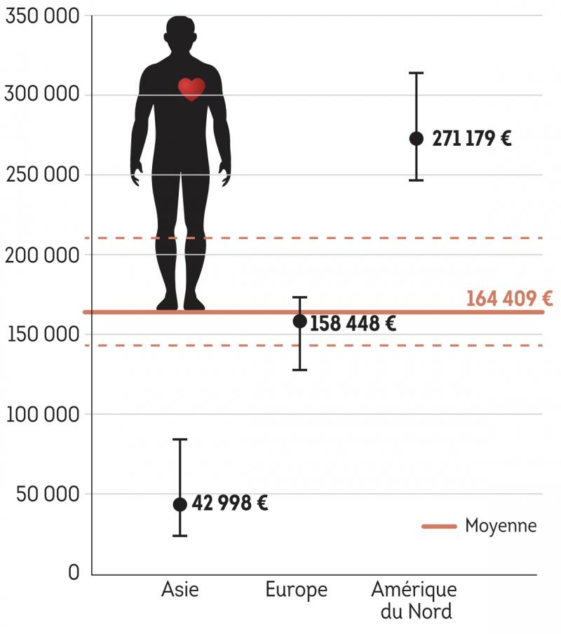 Une année de vie = 164 409 euros