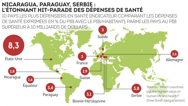 Nicaragua, Paraguay, Serbie : l'étonnant hit-parade des dépenses de santé 10 pays les plus dépensiers en santé (indicateur comparant les dépenses de santé exprimées en % du PIB avec le PIB/habitant), parmi les pays du PIB supérieur à 10 milliards de dollars.