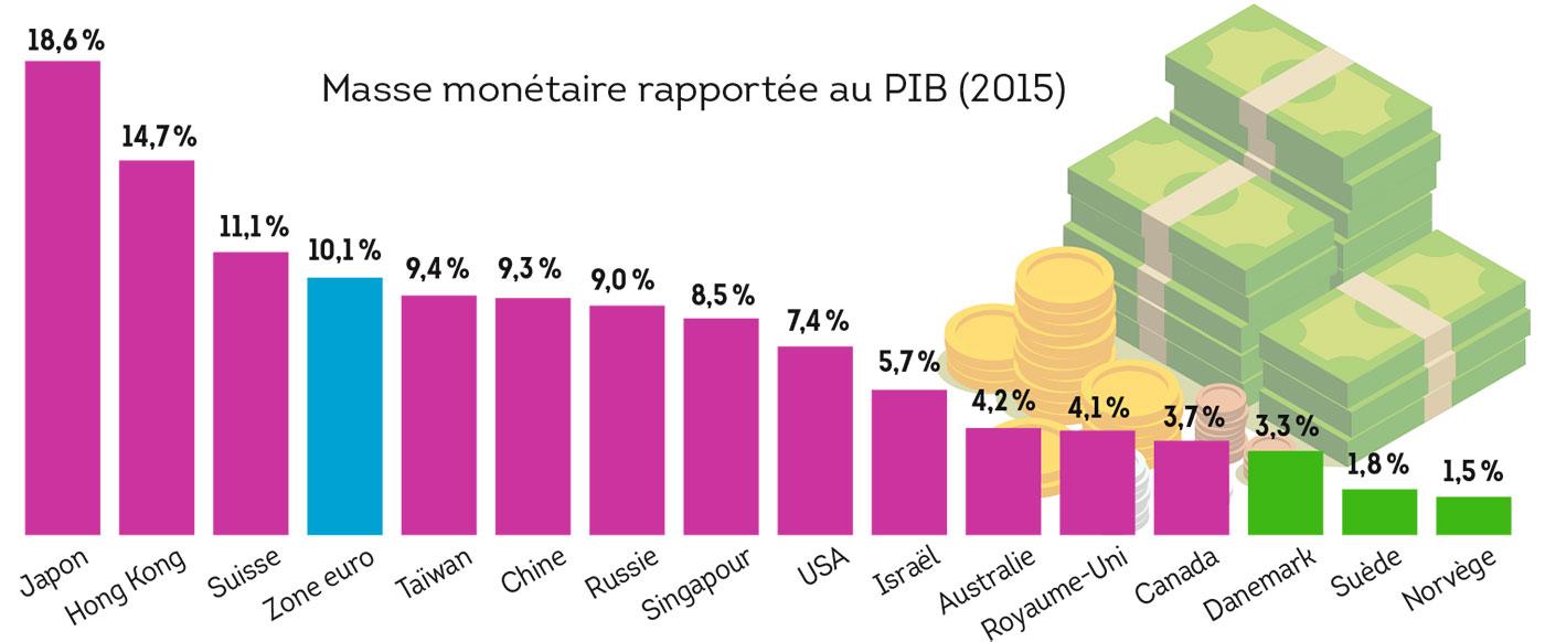 Les pays nordiques plus avancés dans la sortie du cash que la plupart des économies matures.