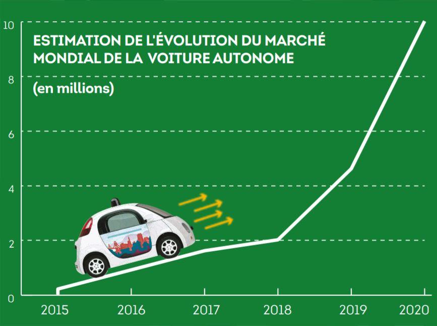 Estimation de l'évolution du marché mondial de la voiture autonome