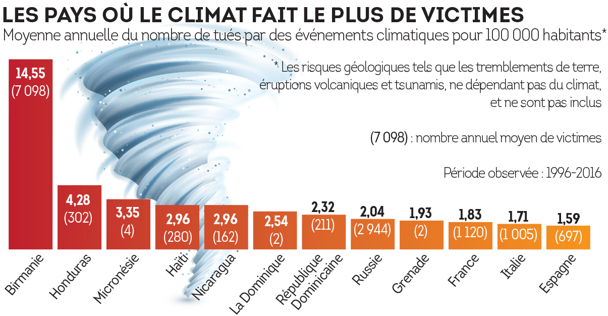 Les pays où le climat fait le plus de victimes