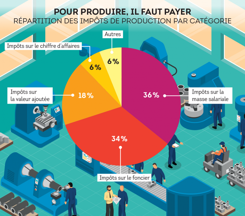 Répartition des impôts de production