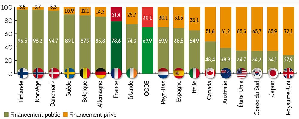 repartition_financement_public_prive_universite
