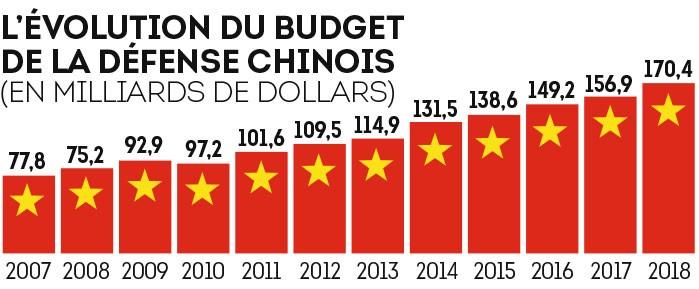 Evolution des dépenses lunaires chinoises