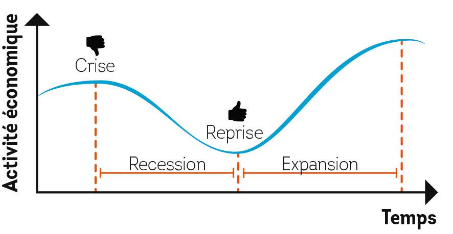 Cycle économique.