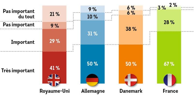 L'importance du travail dans la vie des Européens