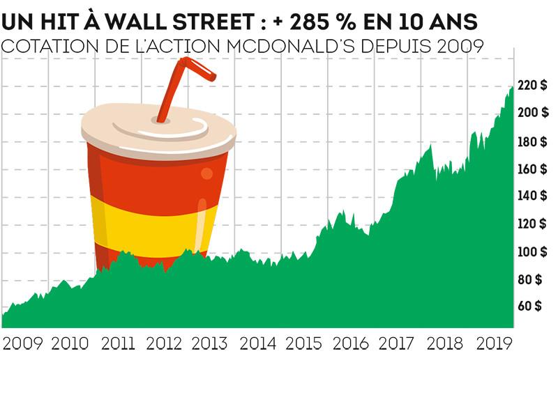 Cotation de l'action McDonald's depuis 2009