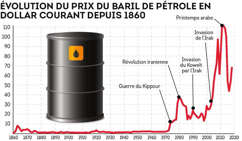 Évolution du prix du baril de pétrole
