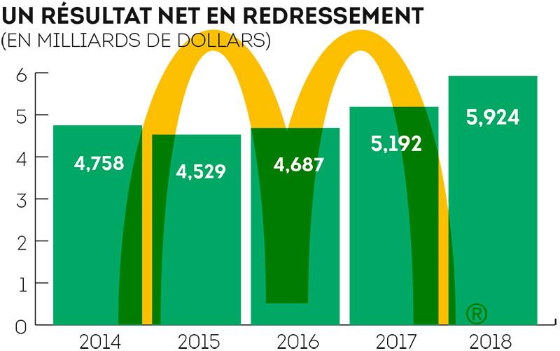 Un résultat net en redressement