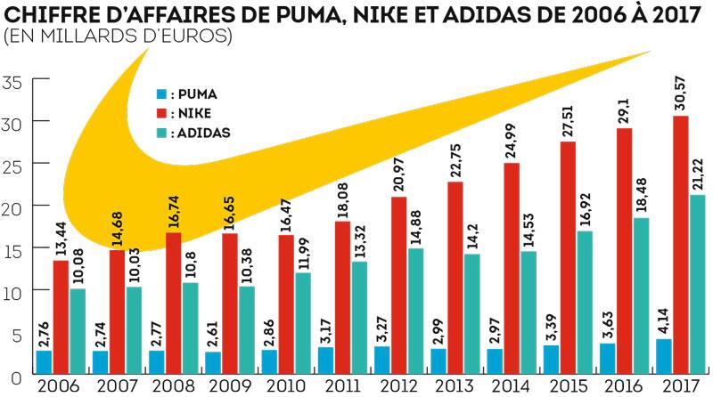 Chiffre d'affaires de Puma, Nike et Adidas de 2006 à 2017