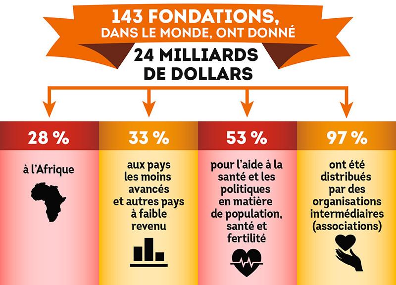 Source: OCDE, dons sur la période 2013-2015 en milliards de dollars US