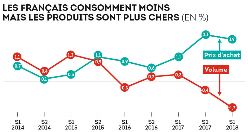 Les français consomment moins mais les produits sont plus chers (en %)