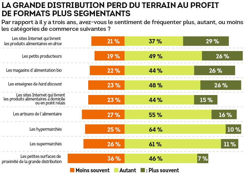 La grande distribution perd du terrain au profit de formats plus segmentants