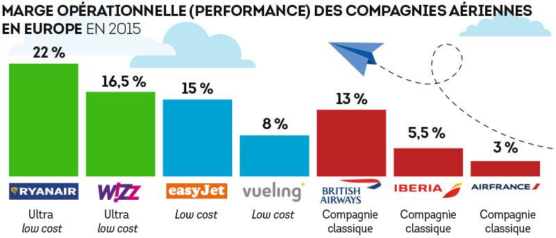 Marge opérationnelle (performance) des compagnies aériennes en Europe en 2015
