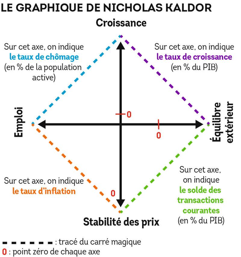 Le graphique de Nicholas Kaldor