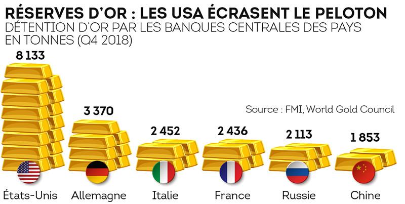 Réserves d'or des banques centrales des pays en tonnes (Q4 2018)