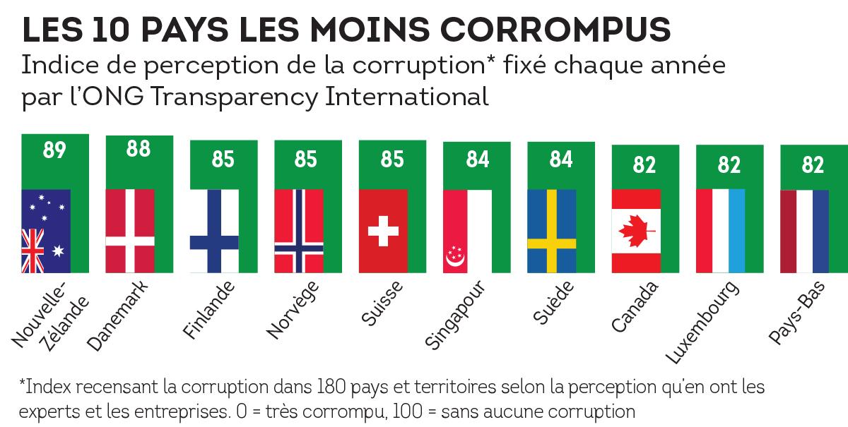 Graphique_pays_moins_corrumpus