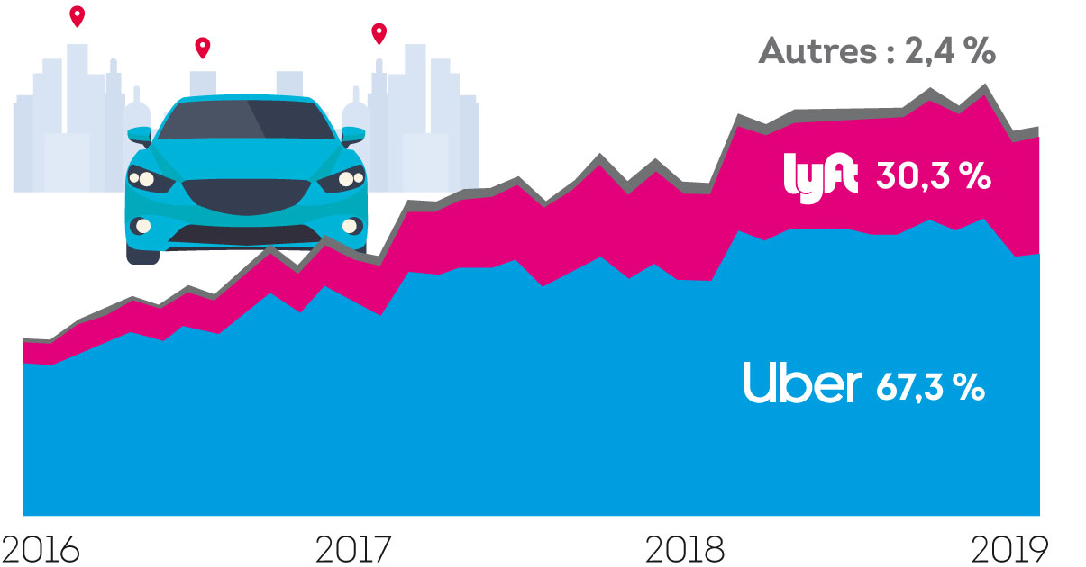 Comparaison des parts de marché aux États-Unis avec Lyft, le principal concurrent d'Uber