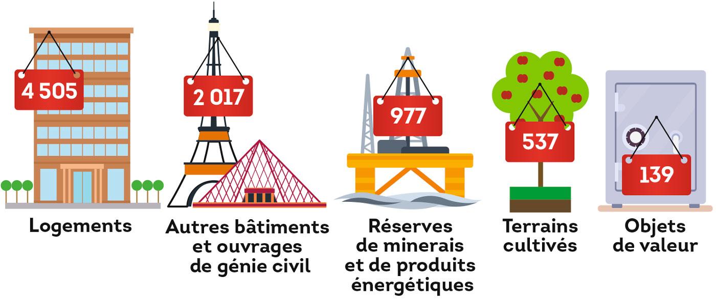 Les «richesses» de notre patrimoine (en milliards d'euros)