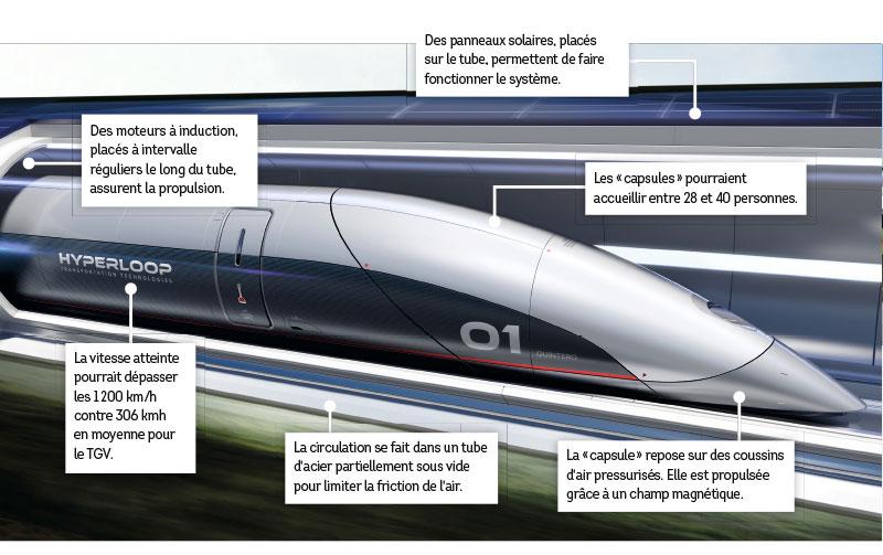 Train supersonique