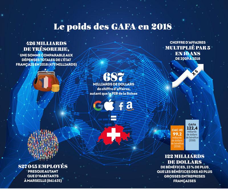 Le poids des GAFA en 2018