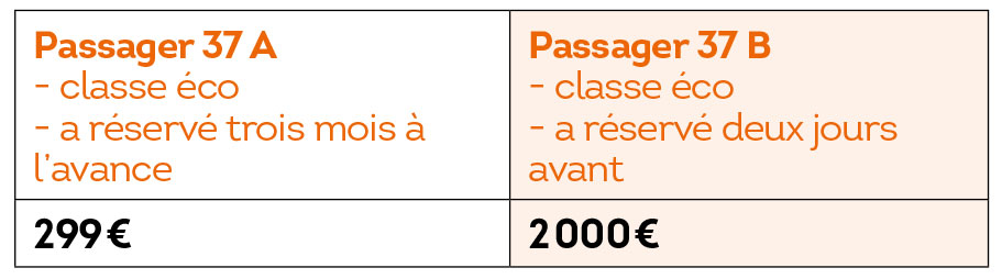 Source : Billetterie en ligne d'Air France.