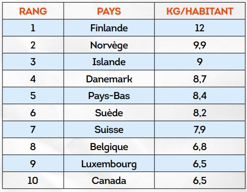 Non, l'Italie (5,8kg /hab) n'y est pas!  Top 10 des pays consommateurs