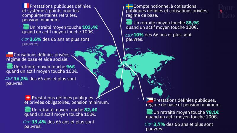 Carte des systèmes de retraite dans le monde