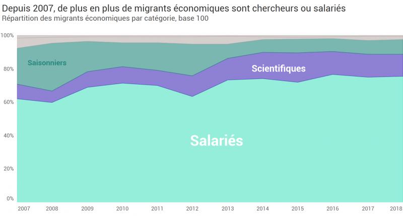 Part des salariés dans la migration économique