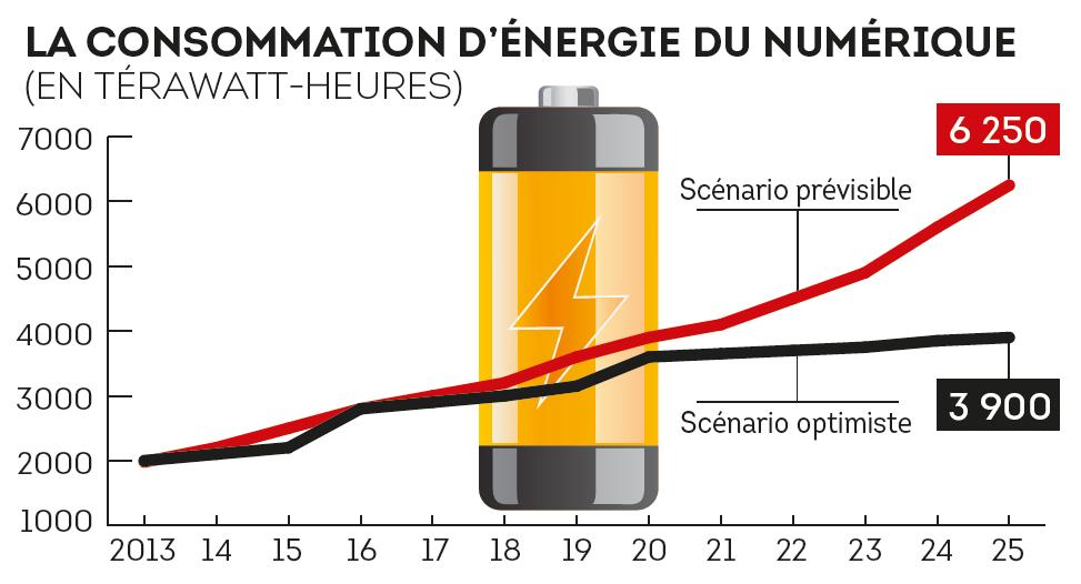 Consommation d'énergie du numérique