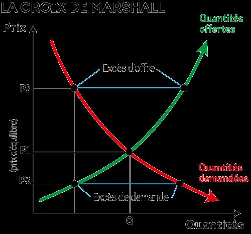 Graphique représentant la croix de Marshall avec le prix en ordonnées et la quantité en abscices. Les quantités demandées partent en haut des prix et baissent en fonction de la quantité, tandis que les quantités offertes partent en bas des prix et augmentent en fonction du prix.