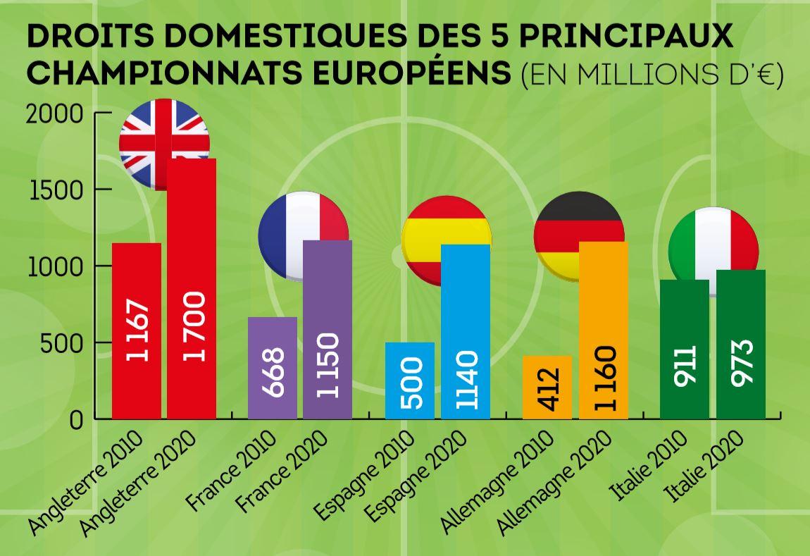 Droits domestiques des 5 principaux championnats européens