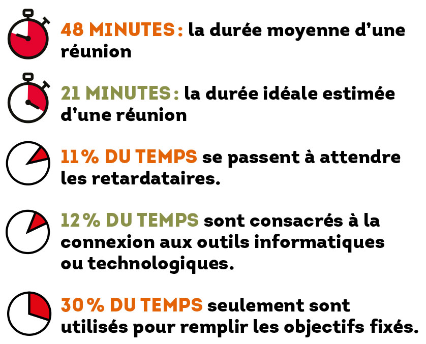 """Source : """"Five steps to the perfect meeting"""", Barco, 2018"""