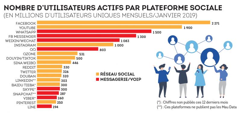Les concurrents de Facebook par nombre d'abonnés.