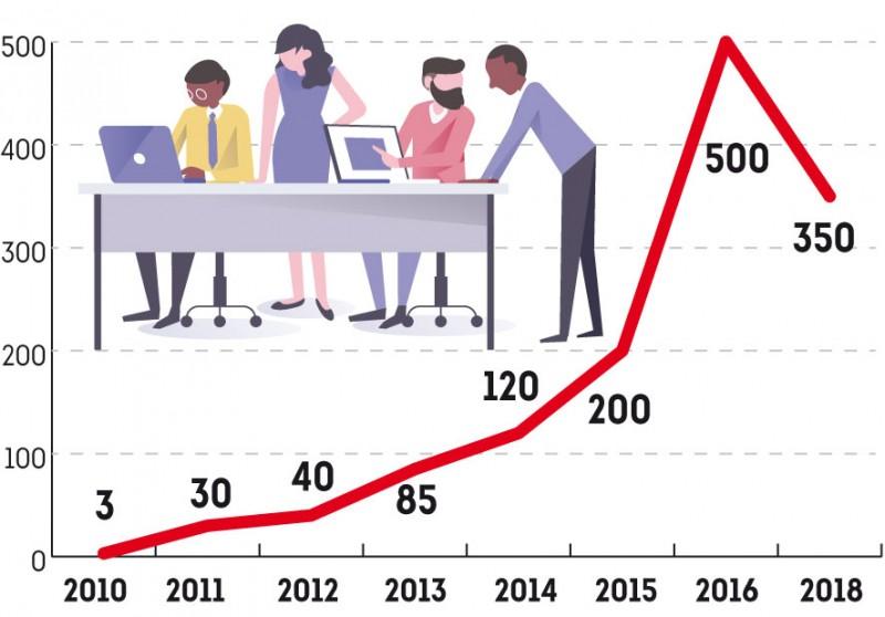 Variation du nombre d'employés BlablaCar