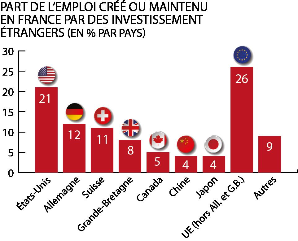 Part de l'emploi créé ou maintenu en France par des investissements étrangers