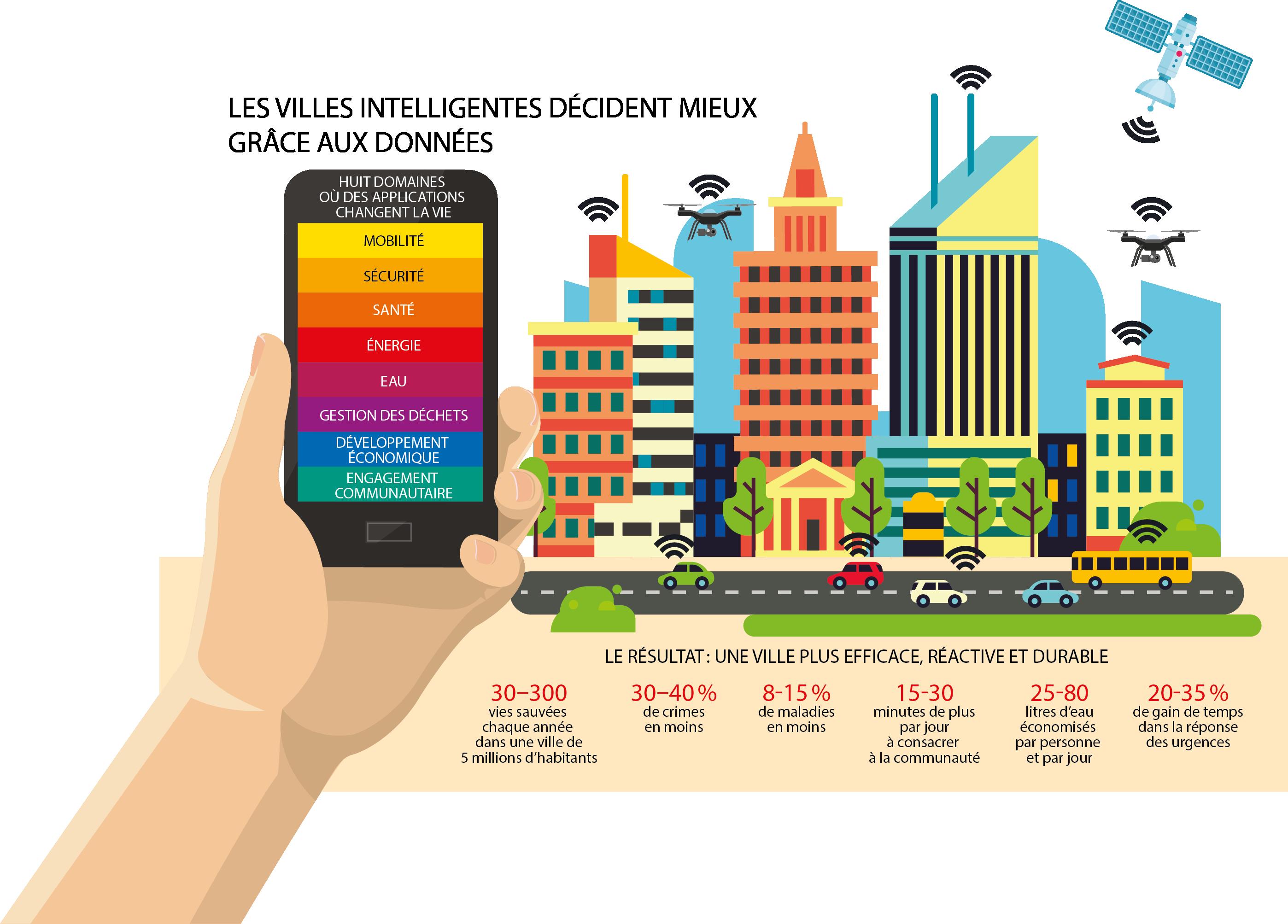 Les villes intelligentes décident mieux grâce aux données