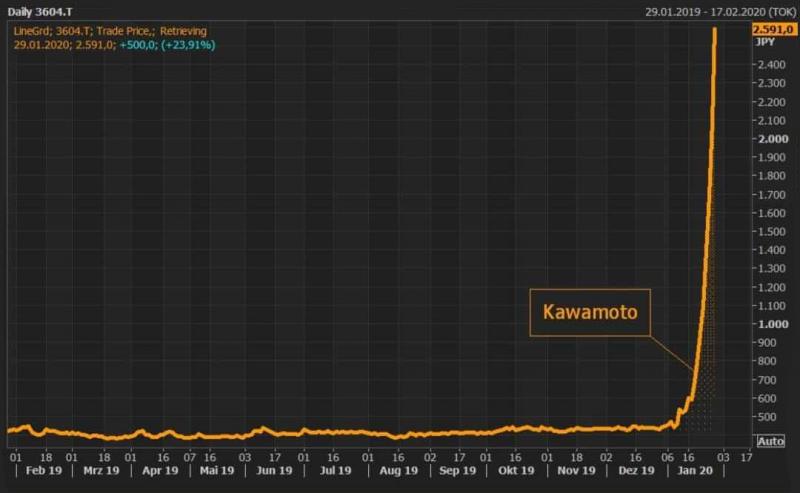 Courbe des actions de Kawamoto au 29 janvier 2020