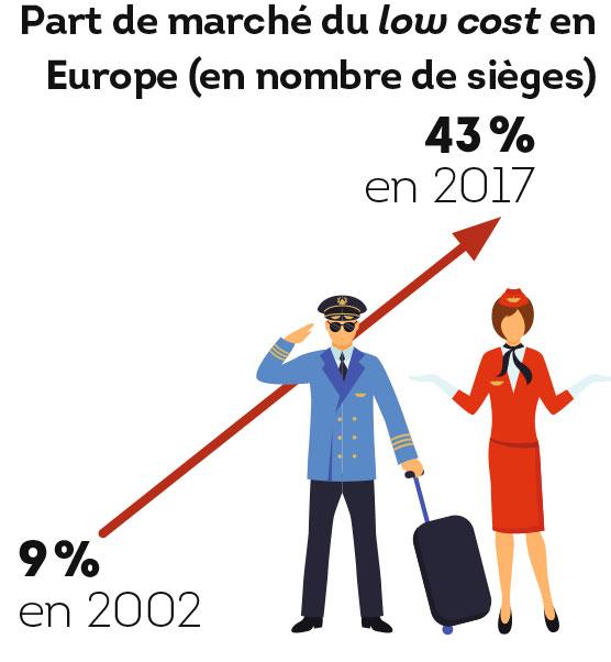 Part de marché du low cost en Europe (en nombre de sièges)
