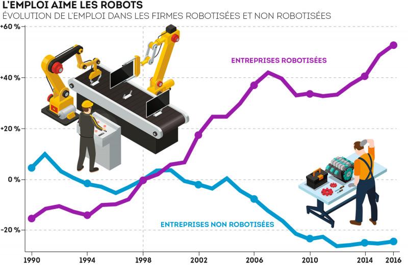 Taux d'emploi et de robotisation