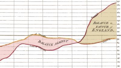 Au XVIIIe siècle, les premières« dataviz »