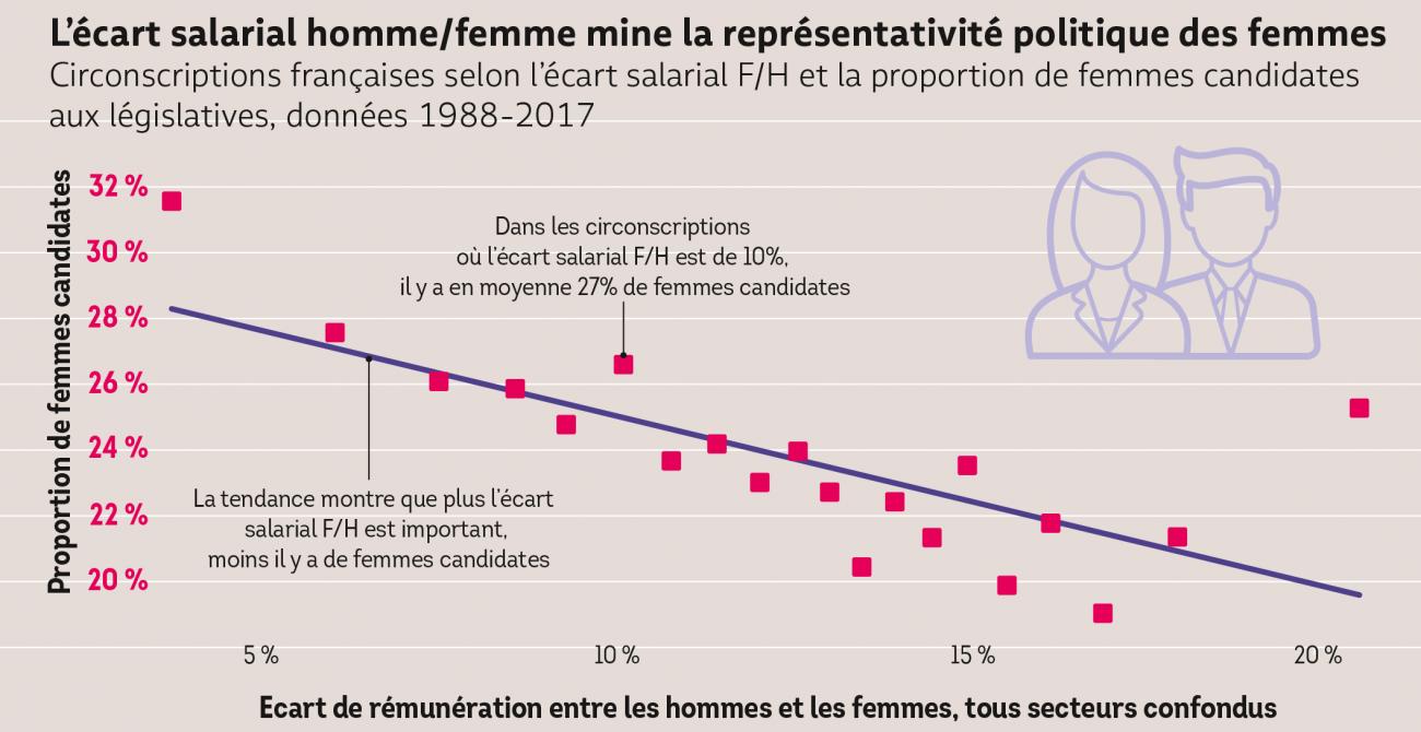 Corrélation entre écarts salariaux de genre et chance d'être élue pour une femme