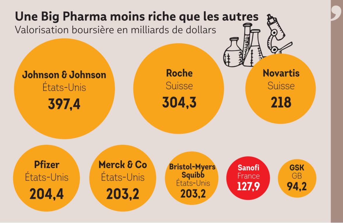 graph sanofi valorisation big pharma.PNG