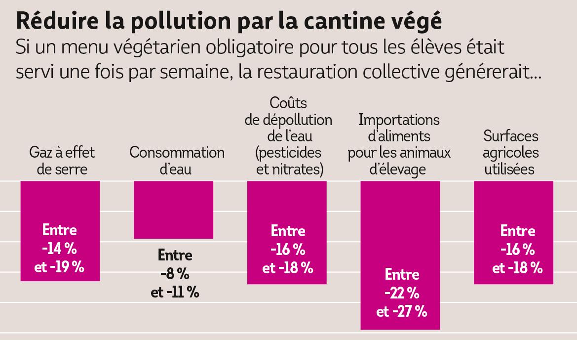 La cantine végétarienne réduit la pollution