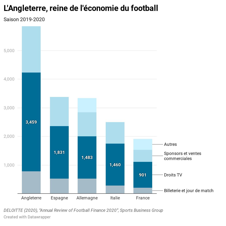 e16EU-l-angleterre-reine-de-l-conomie-du-football.png